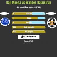 Haji Mnoga vs Brandon Haunstrup h2h player stats