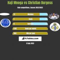 Haji Mnoga vs Christian Burgess h2h player stats