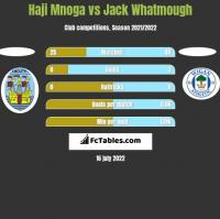 Haji Mnoga vs Jack Whatmough h2h player stats