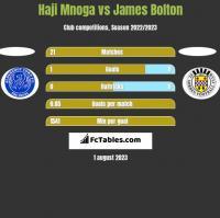 Haji Mnoga vs James Bolton h2h player stats