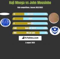 Haji Mnoga vs John Mousinho h2h player stats