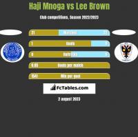 Haji Mnoga vs Lee Brown h2h player stats