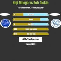 Haji Mnoga vs Rob Dickie h2h player stats