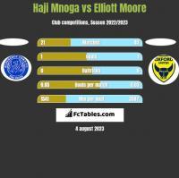 Haji Mnoga vs Elliott Moore h2h player stats