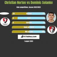 Christian Norton vs Dominic Solanke h2h player stats