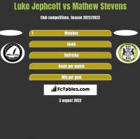 Luke Jephcott vs Mathew Stevens h2h player stats