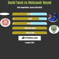 David Tweh vs Oleksandr Noyok h2h player stats