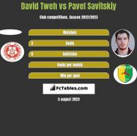 David Tweh vs Pawieł Sawicki h2h player stats