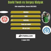 David Tweh vs Siergiej Kisliak h2h player stats