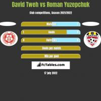 David Tweh vs Roman Yuzepchuk h2h player stats