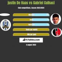 justin De Haas vs Gabriel Culhaci h2h player stats