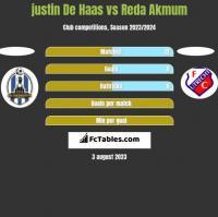 justin De Haas vs Reda Akmum h2h player stats