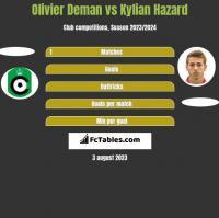 Olivier Deman vs Kylian Hazard h2h player stats