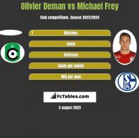 Olivier Deman vs Michael Frey h2h player stats