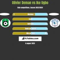 Olivier Deman vs Ike Ugbo h2h player stats