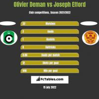 Olivier Deman vs Joseph Efford h2h player stats