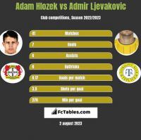 Adam Hlozek vs Admir Ljevakovic h2h player stats