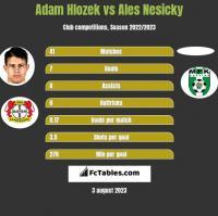 Adam Hlozek vs Ales Nesicky h2h player stats
