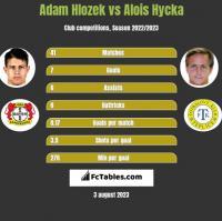 Adam Hlozek vs Alois Hycka h2h player stats