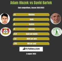 Adam Hlozek vs David Bartek h2h player stats