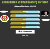 Adam Hlozek vs David Moberg Karlsson h2h player stats
