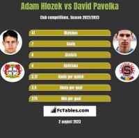 Adam Hlozek vs David Pavelka h2h player stats