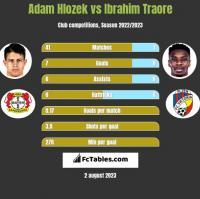 Adam Hlozek vs Ibrahim Traore h2h player stats