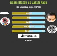 Adam Hlozek vs Jakub Rada h2h player stats