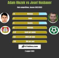 Adam Hlozek vs Josef Husbauer h2h player stats
