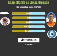 Adam Hlozek vs Lukas Gressak h2h player stats