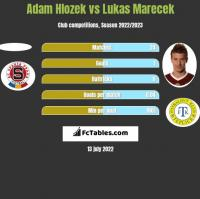 Adam Hlozek vs Lukas Marecek h2h player stats