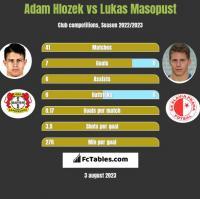 Adam Hlozek vs Lukas Masopust h2h player stats