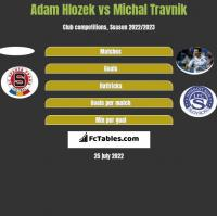Adam Hlozek vs Michal Travnik h2h player stats
