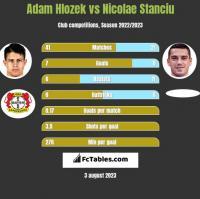 Adam Hlozek vs Nicolae Stanciu h2h player stats