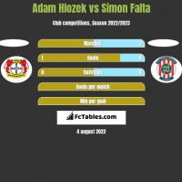 Adam Hlozek vs Simon Falta h2h player stats