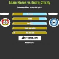 Adam Hlozek vs Ondrej Zmrzly h2h player stats