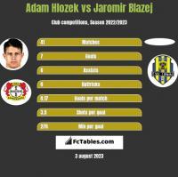 Adam Hlozek vs Jaromir Blazej h2h player stats
