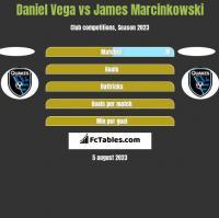 Daniel Vega vs James Marcinkowski h2h player stats