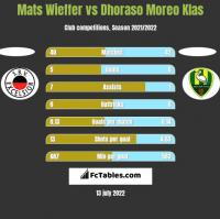Mats Wieffer vs Dhoraso Moreo Klas h2h player stats