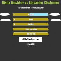 Nikita Glushkov vs Alexander Kleshenko h2h player stats