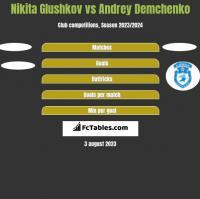 Nikita Glushkov vs Andrey Demchenko h2h player stats