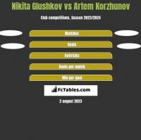 Nikita Glushkov vs Artem Korzhunov h2h player stats
