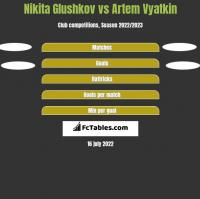Nikita Glushkov vs Artem Vyatkin h2h player stats