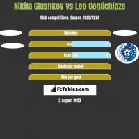 Nikita Glushkov vs Leo Goglichidze h2h player stats