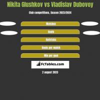 Nikita Glushkov vs Vladislav Dubovoy h2h player stats