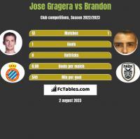 Jose Gragera vs Brandon h2h player stats