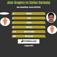 Jose Gragera vs Carlos Carmona h2h player stats