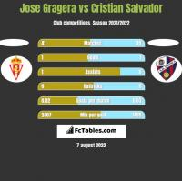 Jose Gragera vs Cristian Salvador h2h player stats