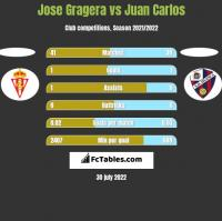 Jose Gragera vs Juan Carlos h2h player stats