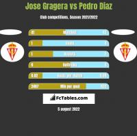 Jose Gragera vs Pedro Diaz h2h player stats